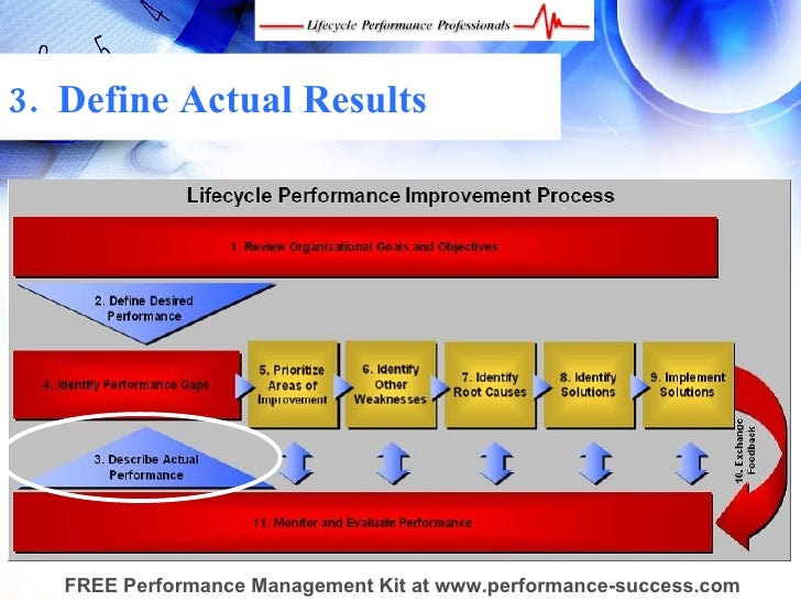 Ensuring Performance Success Through Continuous Improvement