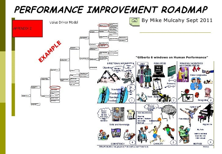 """PERFORMANCE IMPROVEMENT ROADMAP By Mike Mulcahy Sept 2011 """" Gilberts 6 windows on Human Performance"""""""