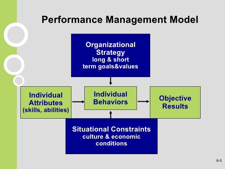relationship between appraisal and organizational performance
