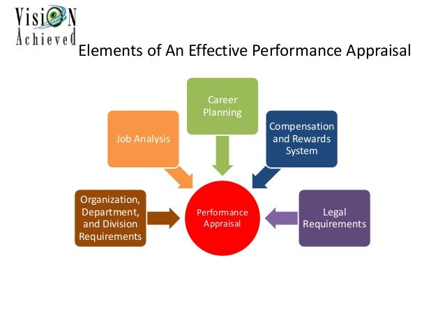 effectiveness of performance appraisal in it Performance appraisal effectiveness : an empirical  assessment omer bin sayeed and pv bhide the paper examines major  issues related.