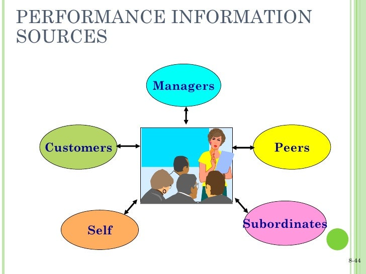 PERFORMANCE INFORMATION SOURCES Customers Peers Self Subordinates Managers 8-