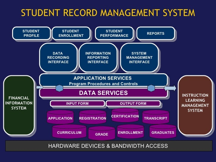 record management sytem Topic area: records management project title: student record database management system to keep track of student's enrolment process, course, class dates and tuition fees.