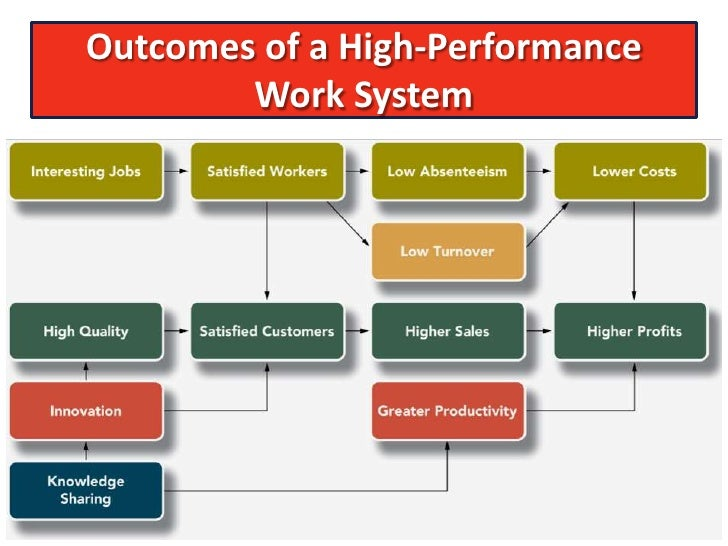 high performance working This free management essay on analysis of the conceptual frameworks of high performance working (hpw) is perfect for management students to use as an example.