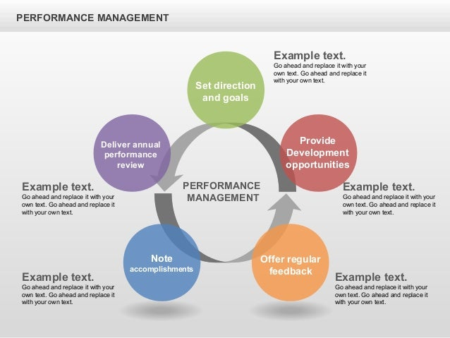 the performance management system This performance management process checklist will help you create an effective employee performance management and development system see the checklist.