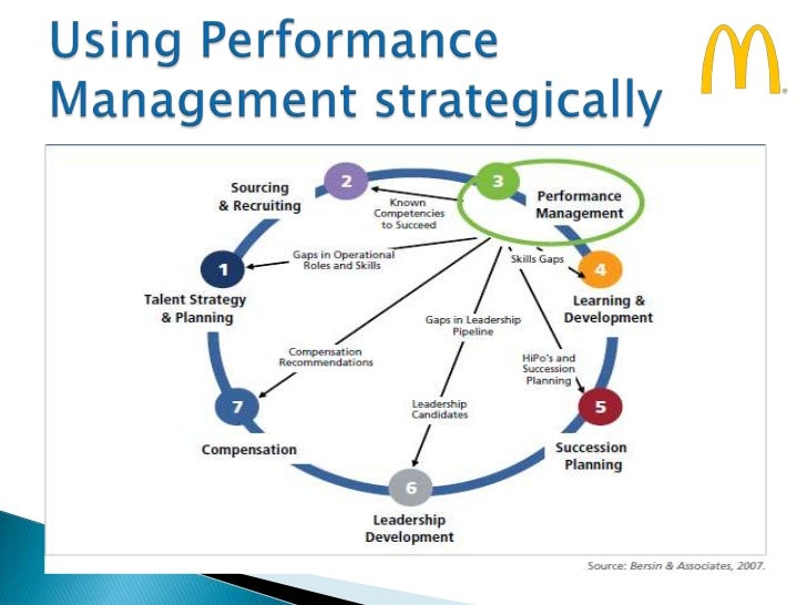 performance management plan 2 essay Effective employee incentive plans: features and implementation performance management review the current objectives and purpose of the equity plan (2.