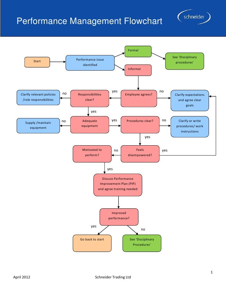 Performance management flowchart performance management flowchart formal thecheapjerseys Image collections