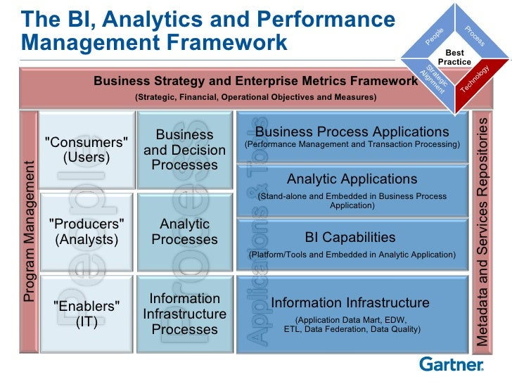 The BI, Analytics and Performance Management Framework Analytic Processes Information Infrastructure Processes Business an...