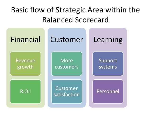 comparison between balanced scorecard and traditional financial measures The balanced scorecard, of course, was not original for advocating that nonfinancial measures be used to motivate, measure, and evaluate company performance in the 1950s, a.