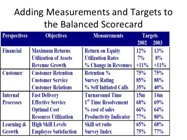 measuring the balanced scorecard in saudi The main objective of this research was to develop a systematic approach for measuring saudi  in developing the safety performance balanced scorecard for saudi.