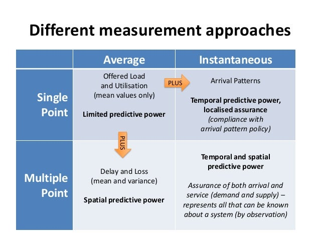 Measuring trading system performance