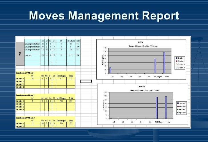 Performance Metrics for Development Office