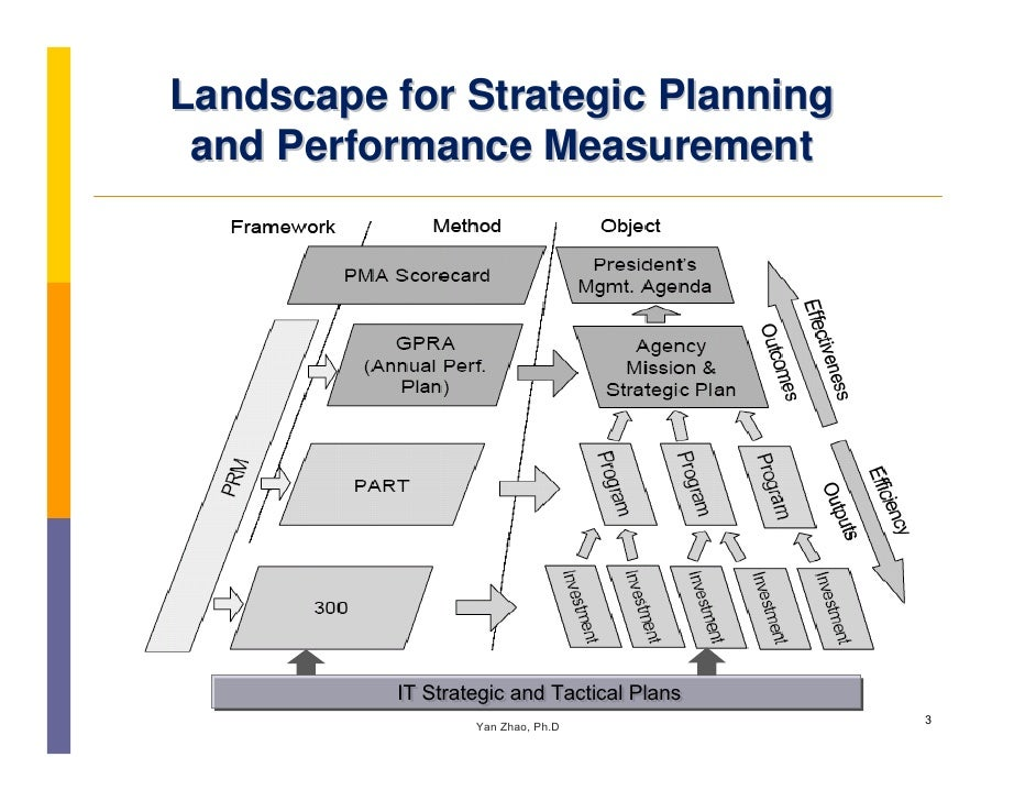planning and measuring performance Read chapter 2 project management performance measures: in 1997 measuring performance and benchmarking project management at the department of and timely updating of a good acquisition plan and an effective risk mitigation strategy are examples of such practices others include.