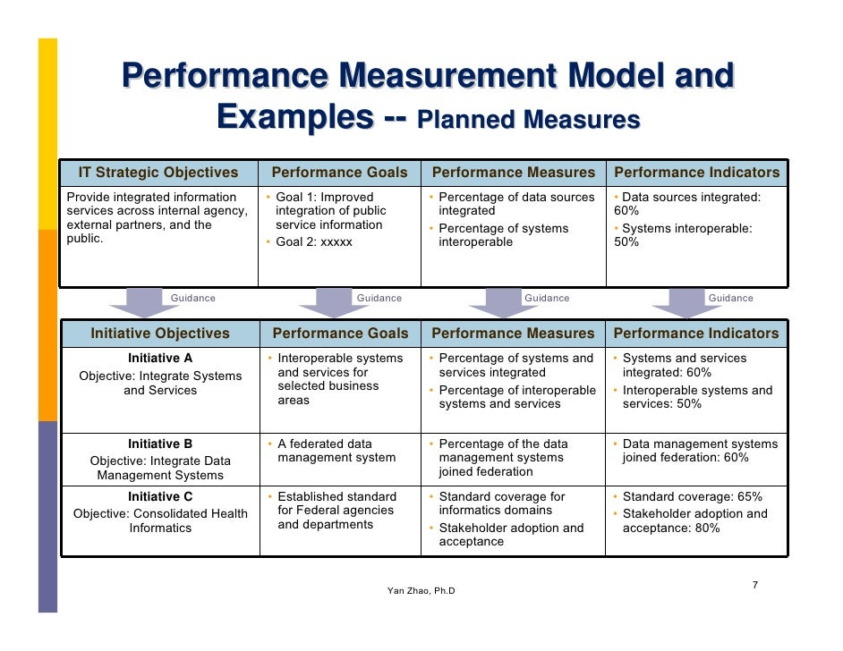 the crm performance measurement process Process can be built on a logical and practical ground following this customer- centric  vision, strategies, objectives and performance metrics.