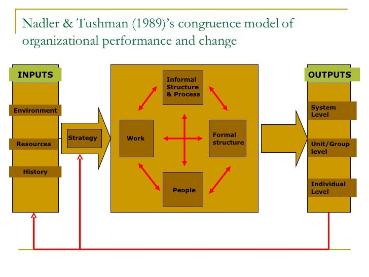 nadler tushman congruence model Strategic organization design  david nadler, michael tushman  citibank competitive complex components congruence model coordination core.