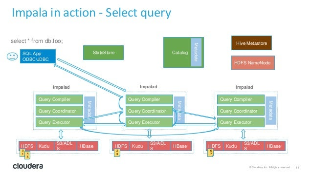 11© Cloudera, Inc. All rights reserved. Impala in action - Select query Query Compiler Query Executor Query Coordinator Me...