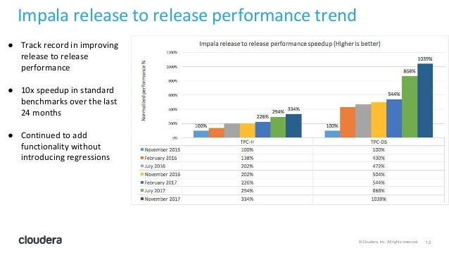 12© Cloudera, Inc. All rights reserved. Impala release to release performance trend ● Track record in improving release to...
