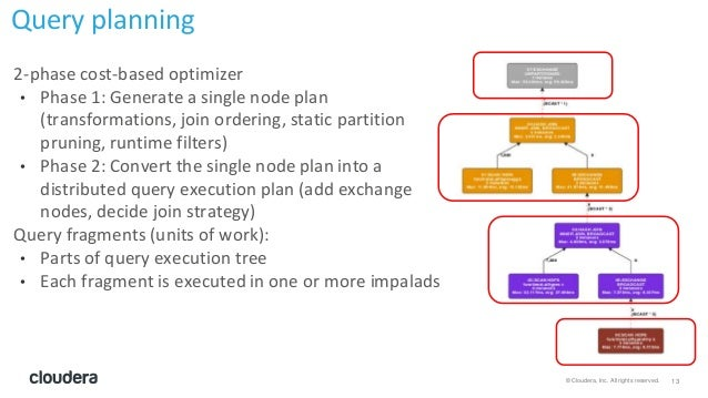 13© Cloudera, Inc. All rights reserved. 2-phase cost-based optimizer • Phase 1: Generate a single node plan (transformatio...