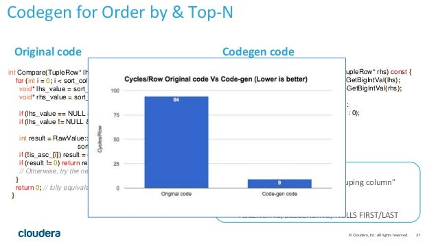 37© Cloudera, Inc. All rights reserved. int Compare(TupleRow* lhs, TupleRow* rhs) const { for (int i = 0; i < sort_cols_lh...