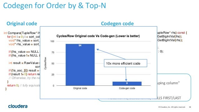 38© Cloudera, Inc. All rights reserved. int Compare(TupleRow* lhs, TupleRow* rhs) const { for (int i = 0; i < sort_cols_lh...