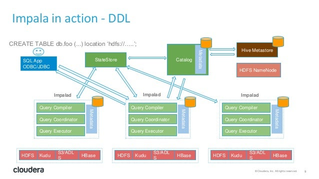 9© Cloudera, Inc. All rights reserved. Metadata Impala in action - DDL Query Compiler Query Executor Query Coordinator HDF...