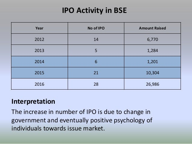 performance of ipo in indian capital market