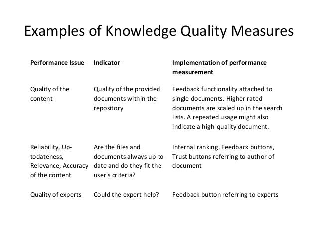 performance-of-knowledge-management-25-638 Quality Of Work Examples For Performance on write up, appraisal form, review template, improvement plan, indicator for shipment process, managing reception area, management system, management goal, appraisal strengths,