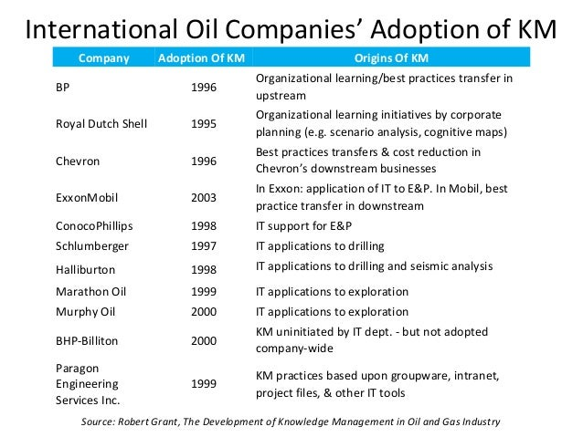 management theories adopted by exxon mobil Integrated oil companies: exxon mobil, royal dutch/shell, and bp the industry   compensation or stakeholder consultation, adopting specific human rights   theory held that effective corporate management required consideration to the.