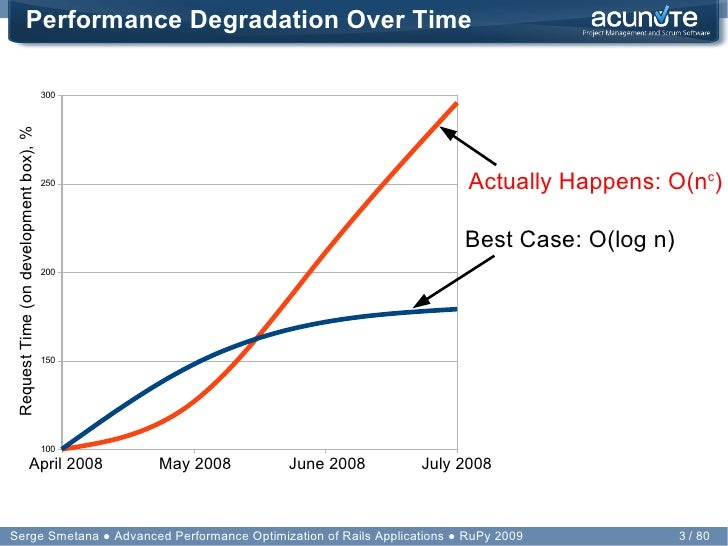 Performance Optimization of Rails Applications Slide 3