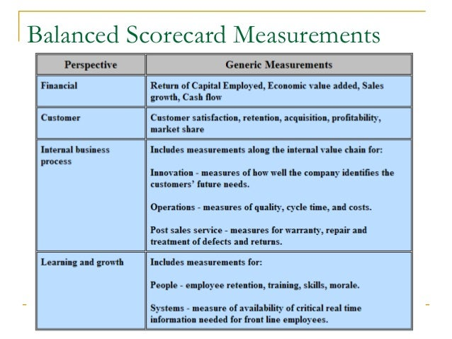 questionnaire regarding balanced scorecard perspective Show transcribed image text which is true regarding the customer perspective of the balanced scorecard approach it is the most traditional view of the company it evaluates the internal operating processes critical to the success of the organization.