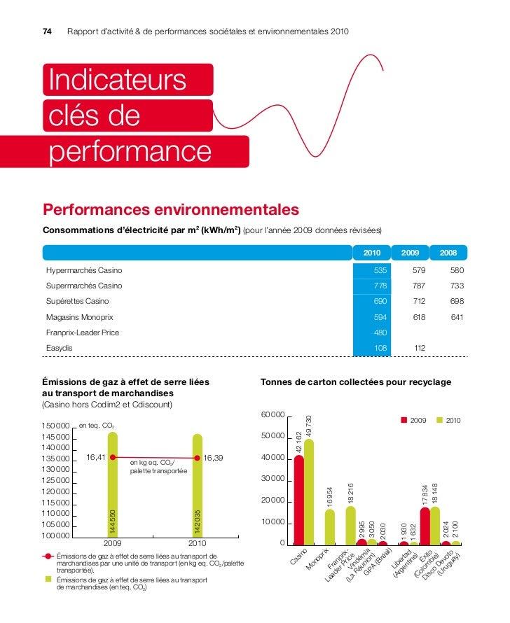 74      Rapport d'activité & de performances sociétales et environnementales 2010 Indicateurs clés de performancePerforman...