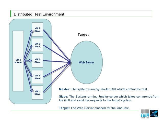 Distributed Test Environment           VM 2           Slave                                      Target           VM 3    ...