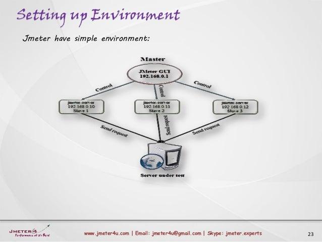 Setting up Environment 23www.jmeter4u.com | Email: jmeter4u@gmail.com | Skype: jmeter.experts Jmeter have simple environme...