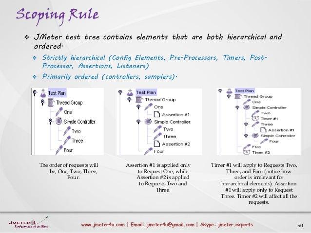 Scoping Rule 50www.jmeter4u.com | Email: jmeter4u@gmail.com | Skype: jmeter.experts  JMeter test tree contains elements t...