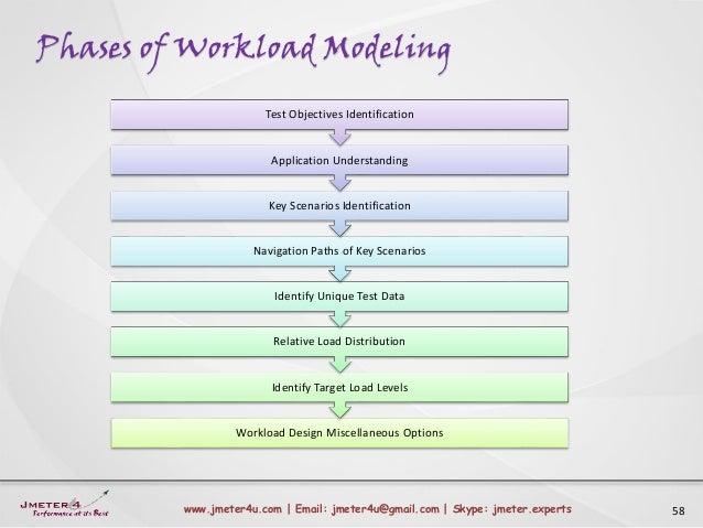Phases of Workload Modeling 58www.jmeter4u.com | Email: jmeter4u@gmail.com | Skype: jmeter.experts Workload Design Miscell...