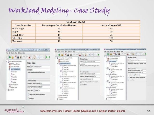 Workload Modeling- Case Study 59www.jmeter4u.com | Email: jmeter4u@gmail.com | Skype: jmeter.experts Workload Model User S...