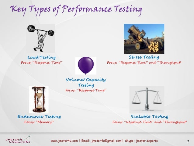 Key Types of Performance Testing 7www.jmeter4u.com | Email: jmeter4u@gmail.com | Skype: jmeter.experts Load Testing Focus:...