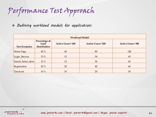 Performance Test Approach 81www.jmeter4u.com | Email: jmeter4u@gmail.com | Skype: jmeter.experts  Defining workload model...