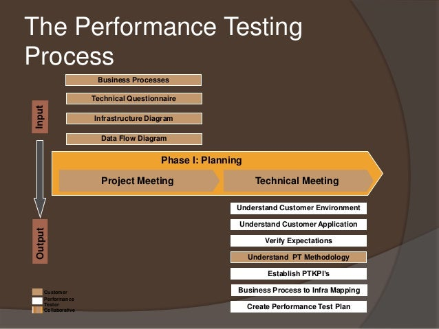 Performance Testing Technical Meeting