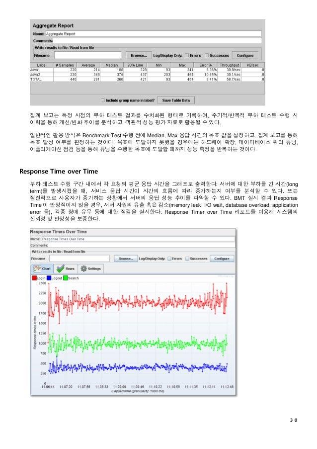 30 집계 보고는 특정 시점의 부하 테스트 결과를 수치화된 형태로 기록하여, 주기적/반복적 부하 테스트 수행 시 이력을 통해 개선/변화 추이를 분석하고, 객관적 성능 평가 자료로 활용될 수 있다. 일반적인 활용 방식은 ...