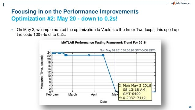 Performance trends and alerts with ThingSpeak IoT
