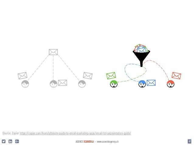 campagne: 30'000 e-mails = Fr. 5'000 > Taux de clic: 20% soit 6'000 > Taux de transformation: 6% soit 360 commandes > Pani...