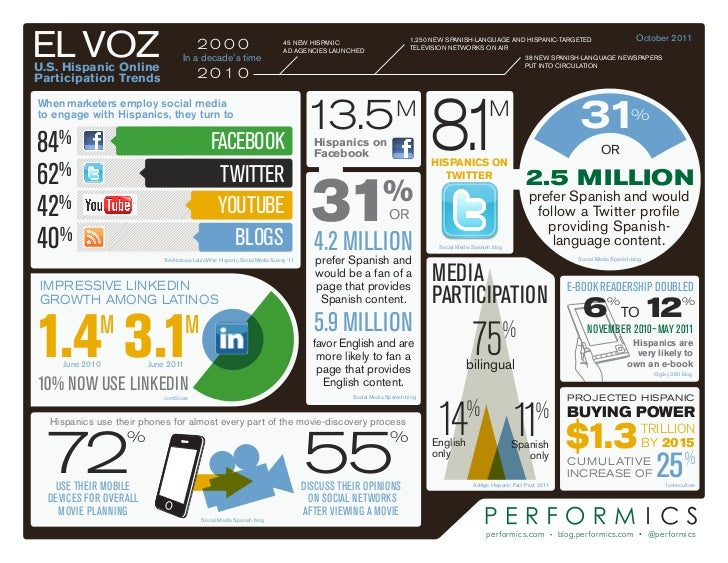 EL VOZU.S. Hispanic Online                                          2000                                    In a decade's ...