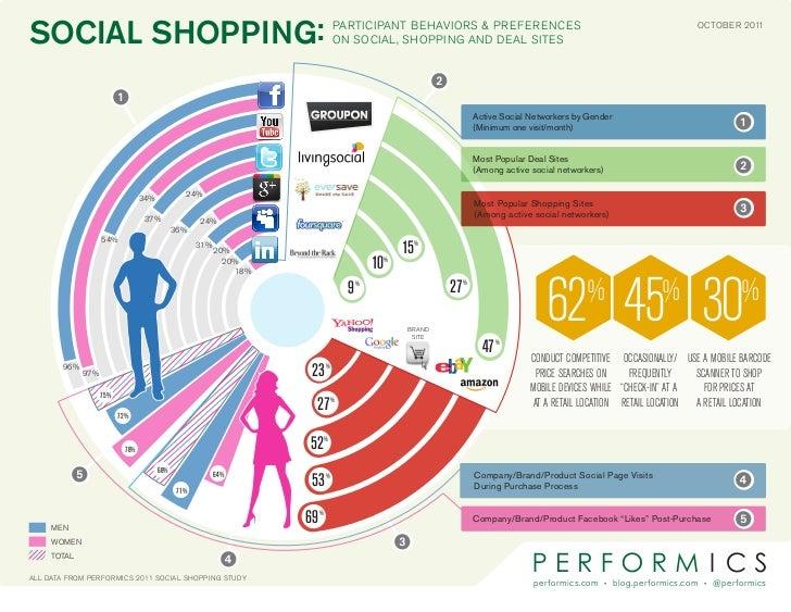 SOCIAL SHOPPING:                                                                ParticiPant Behaviors & Preferences       ...