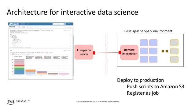 Performing serverless analytics in AWS Glue - ADB202