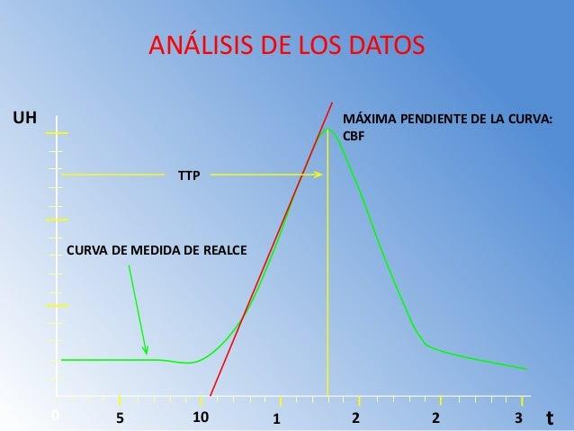 Parametros Medidos en CT PERFUSION