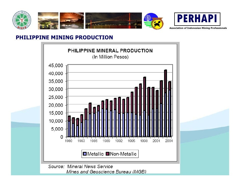 Philippines mining rights perhapi association of indonesian mining professionals philippine mining value 11 ccuart Image collections
