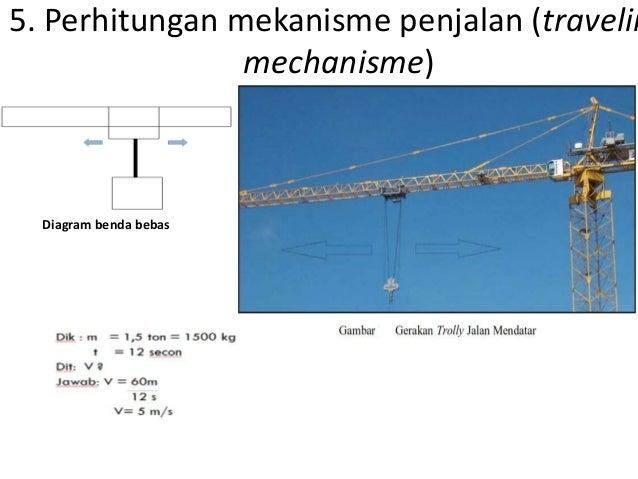 Studi kasus perhitungan tower crane perhitungan gerakan berputar slewing diagram benda bebas 10 ccuart Gallery