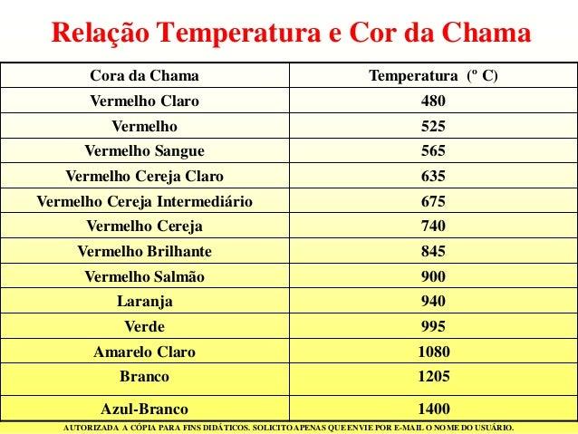 Resultado de imagem para fogo temperatura