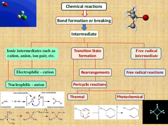 Pericyclic reactions Slide 3