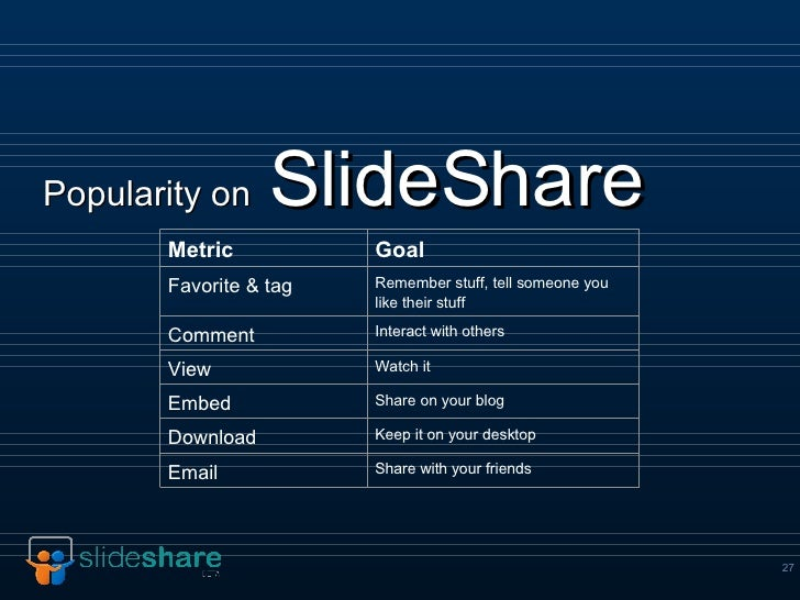 Popularity on   SlideShare Keep it on your desktop Download Remember stuff, tell someone you like their stuff Favorite & t...